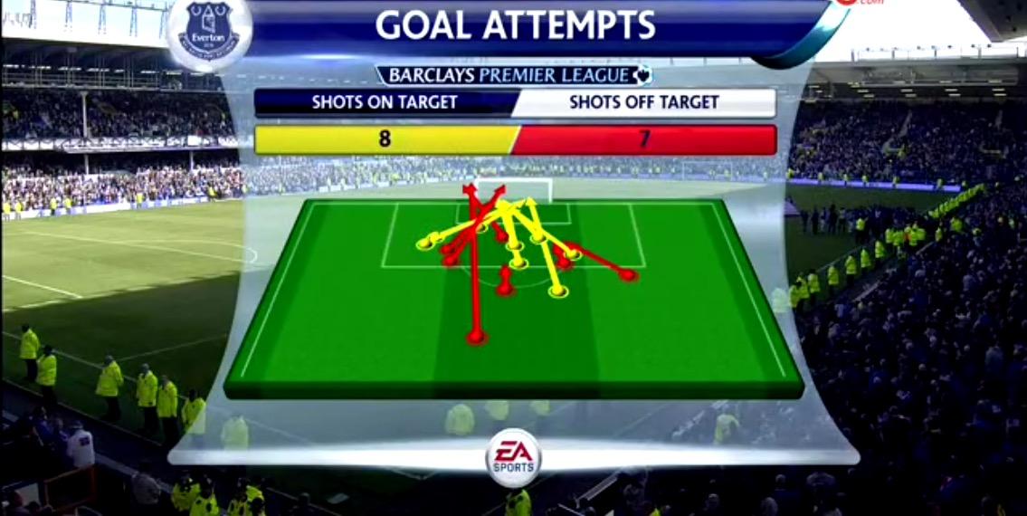 Everton Goal Attempts.jpg