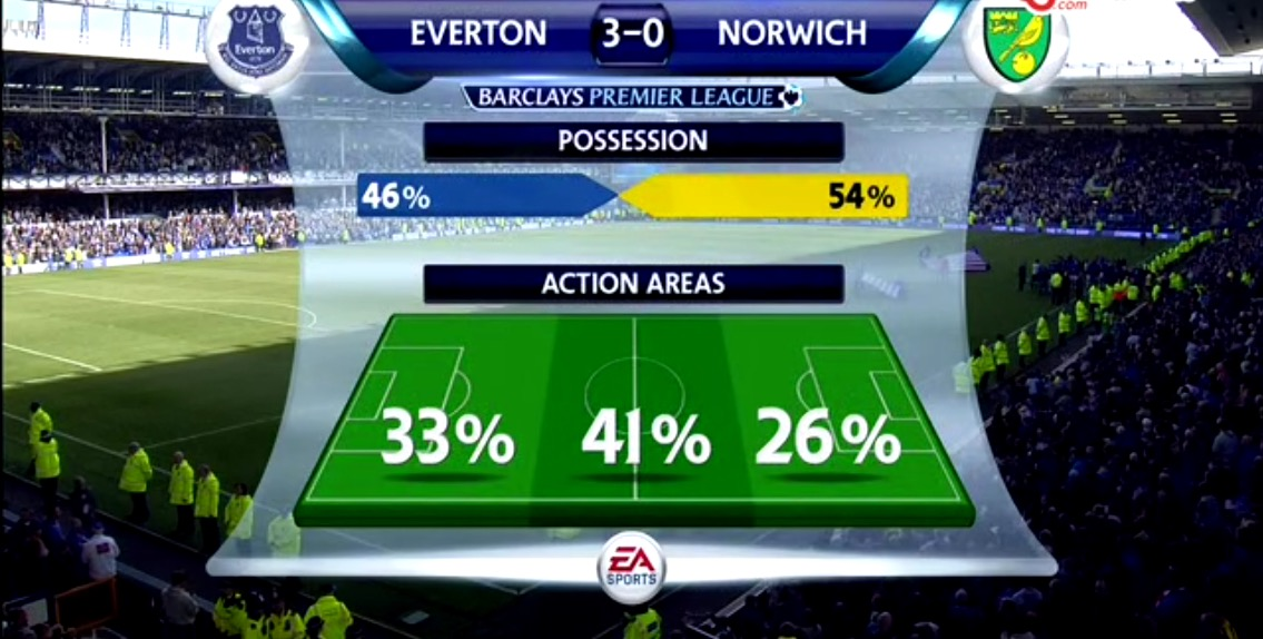 Everton v Norwich Action Areas.jpg