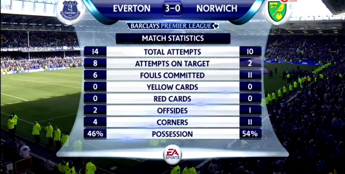 Everton v Norwich Match Stats.jpg