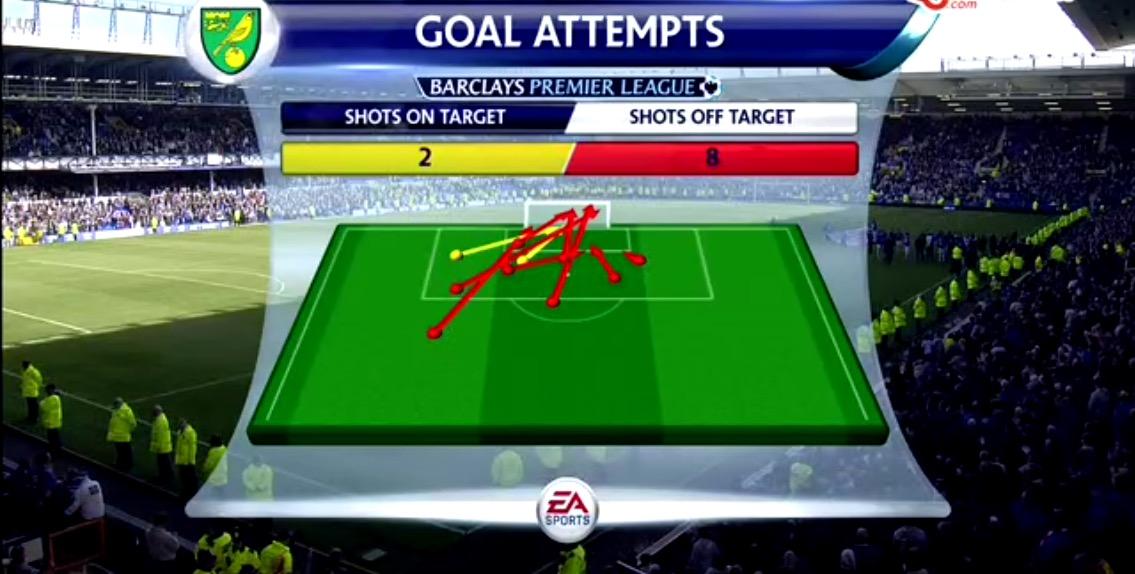 Norwich Goal Attempts.jpg
