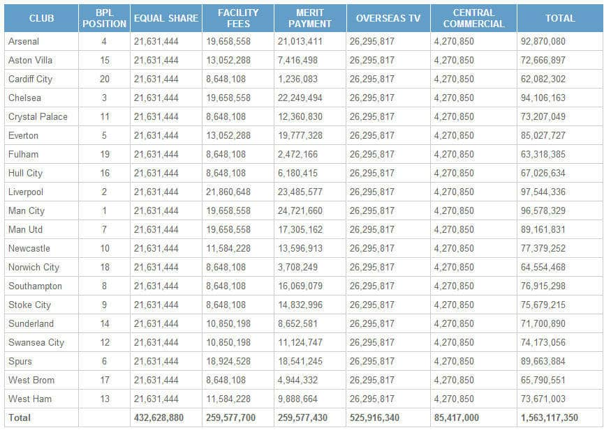 2013/14 Premier League Broadcasting Payment